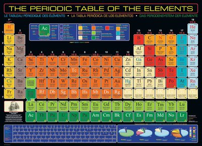 The Periodic Table of the Elements :: Eurographics